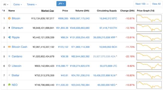 マーケット キャップ コイン CoinMarketCap(コインマーケットキャップ)とは?見方と使い方ご紹介!